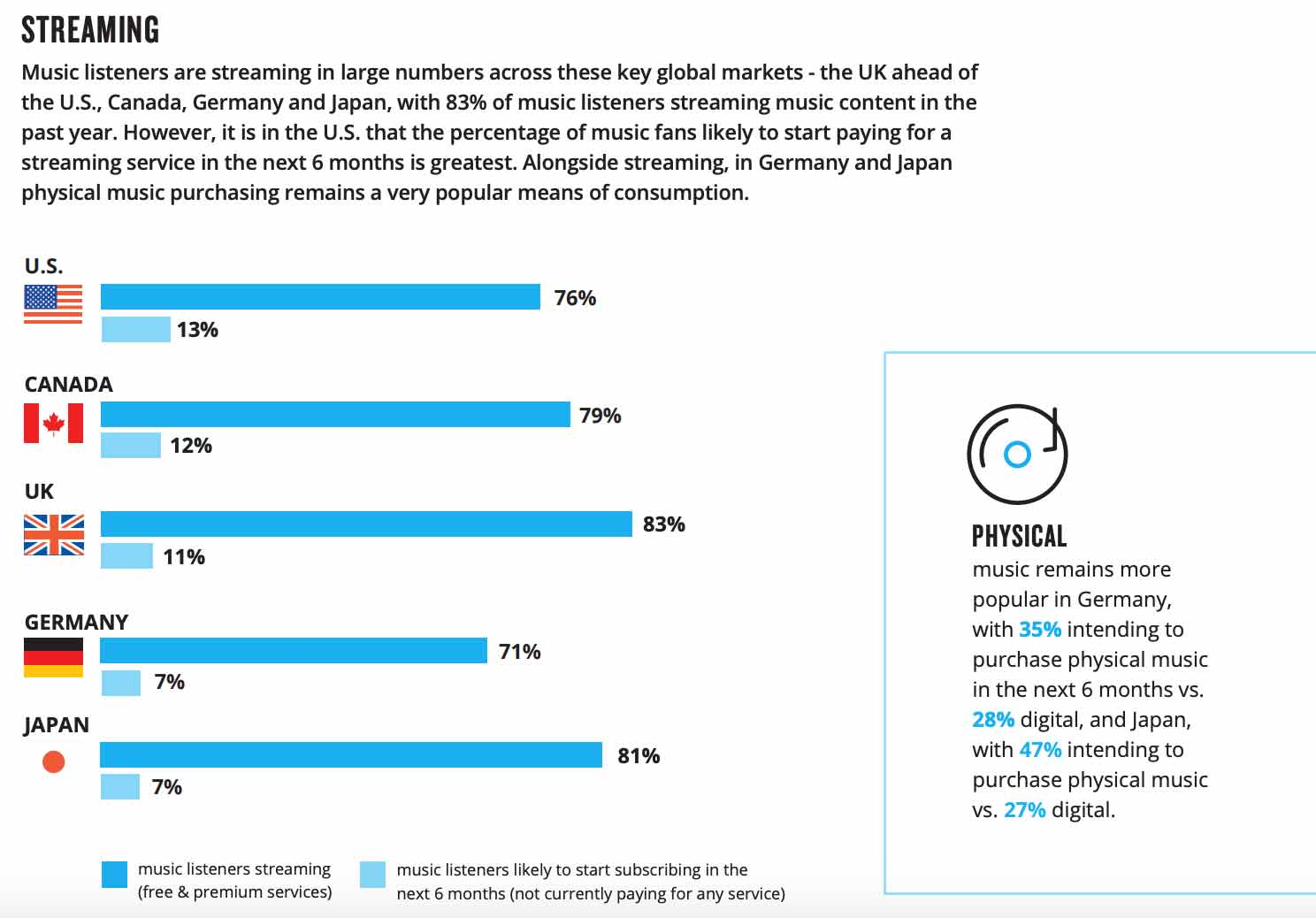 Neilson Music Streaming Services Report 2019