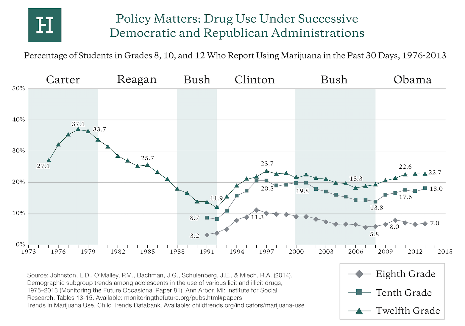 Drug Use Under Successive Administrations