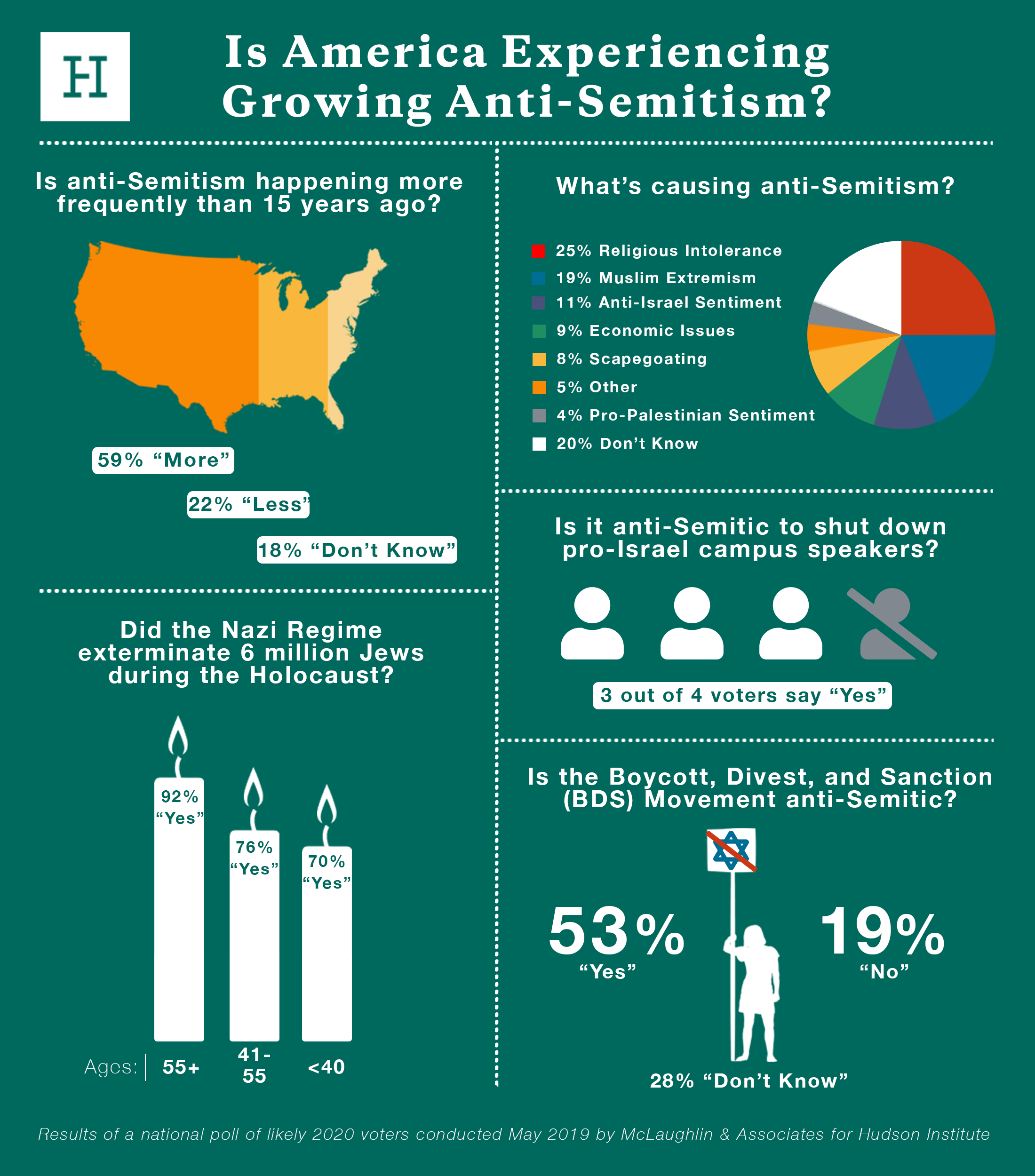 anti-Semitism poll results infographic