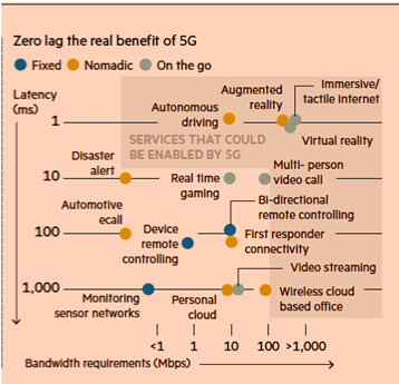 Graph: Implications for zero-lag in data exchange with 5G telecommunication