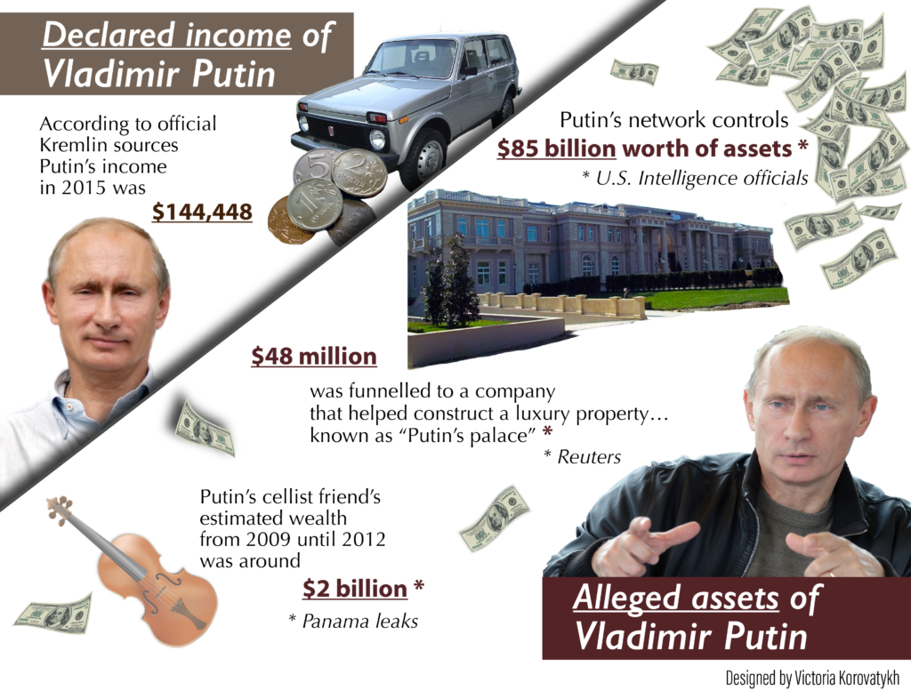 Comrade Moneybags How Much Is Putin Worth By Peter Podkopaev