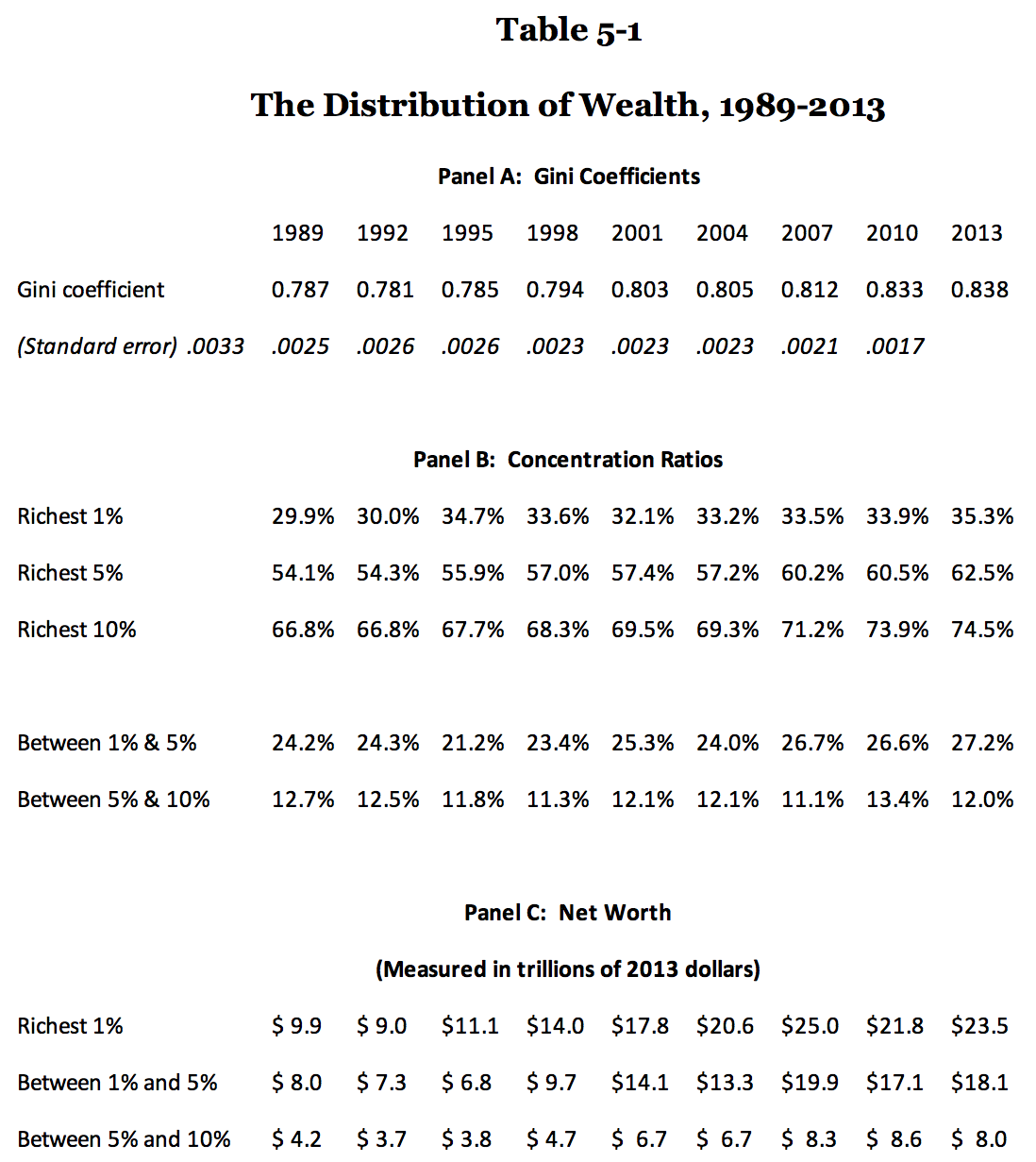201612WeicherTheDistributionofWealthinAm