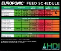 HydroDynamics Europonic Grow B Gallon 2-2-5 1