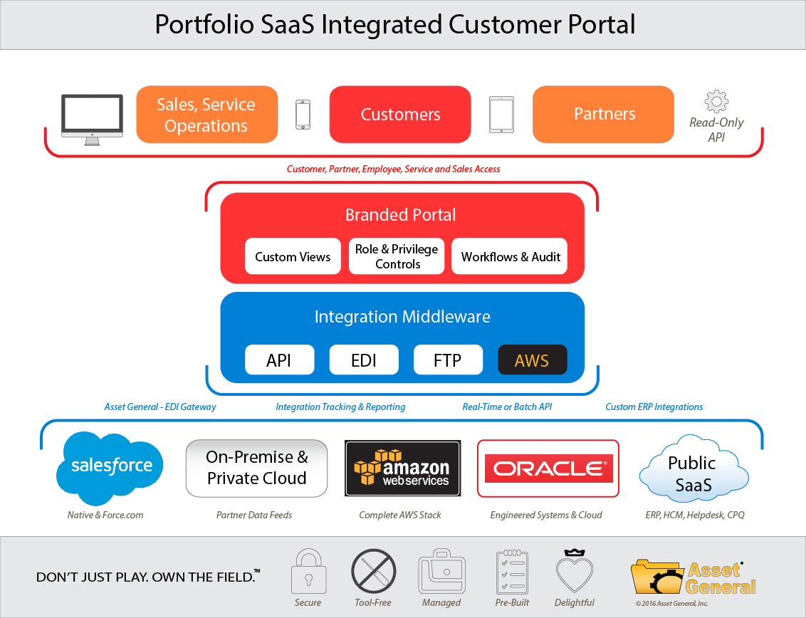 Integrated Customer Portal leverages your data integrations to help you win with Customers and Partners