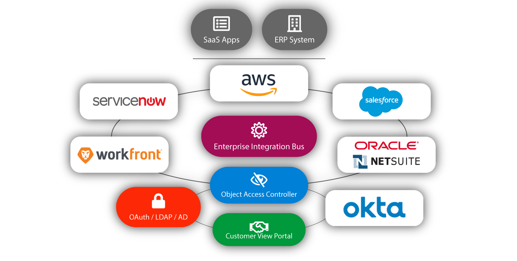Integrate Workfront with Salesforce, Oracle NetSuite, ServiceNow, Okta and more