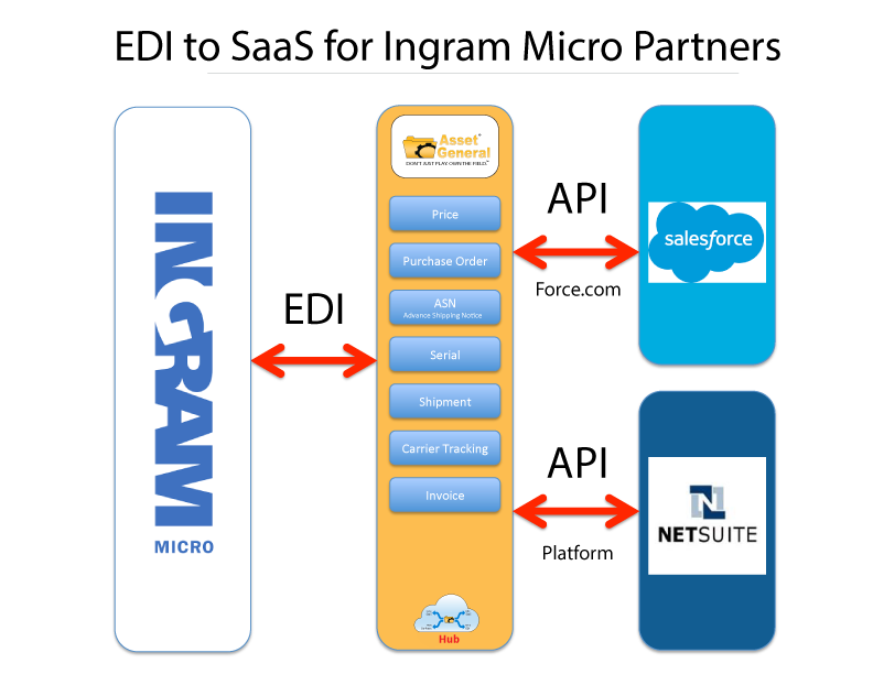Connect Oracle Netsuite to EDI and Transact with Ingram Micro and Ingram Global supply chains