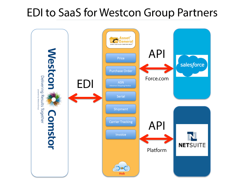 Connect Oracle Netsuite to EDI and Transact with Westcon and SYNNEX supply chains