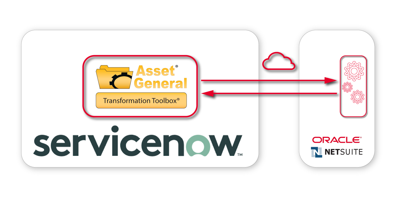 Natively Integrate ServiceNow with Oracle NetSuite from a ServiceNow Instance