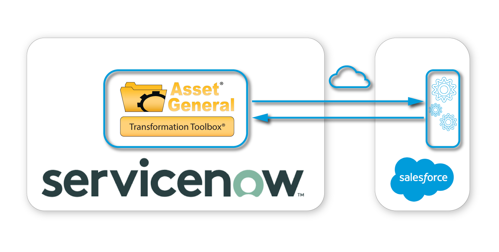 Natively Integrate ServiceNow with Salesforce from the ServiceNow Platform