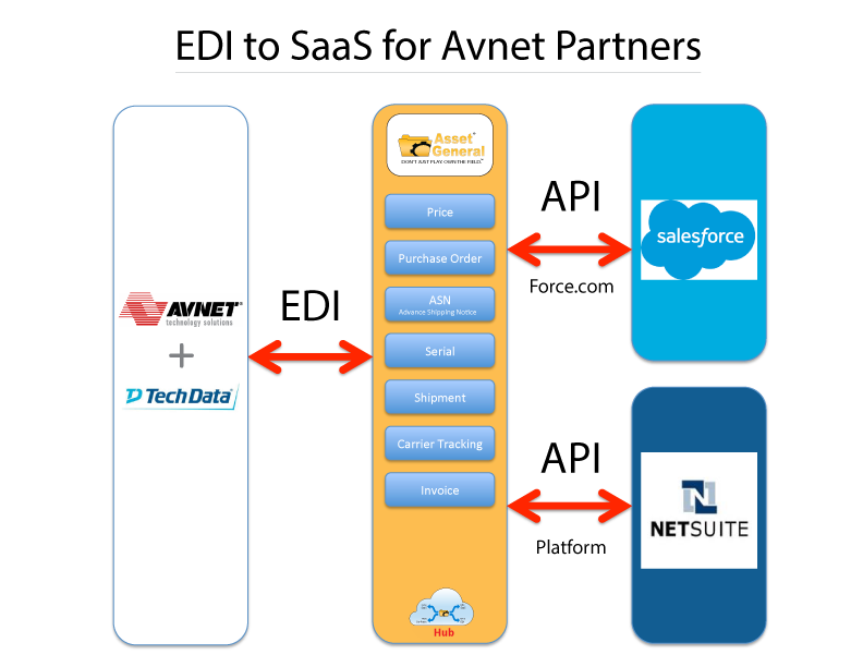 Connect Oracle Netsuite to EDI and Transact with Avnet and Tech Data supply chains