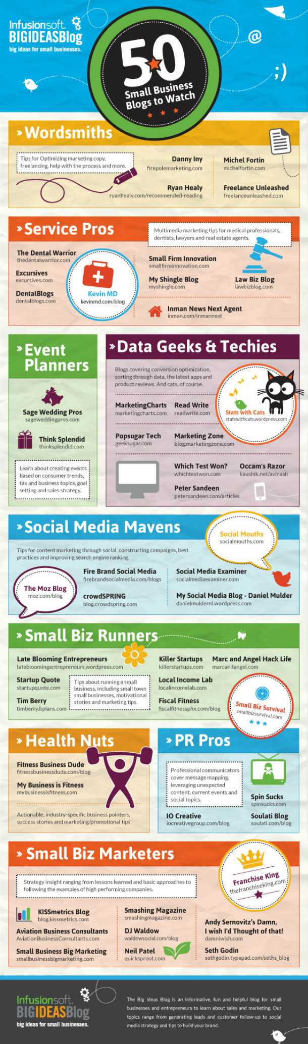 edited50-small-business-blogs-infographic-infusionsoft
