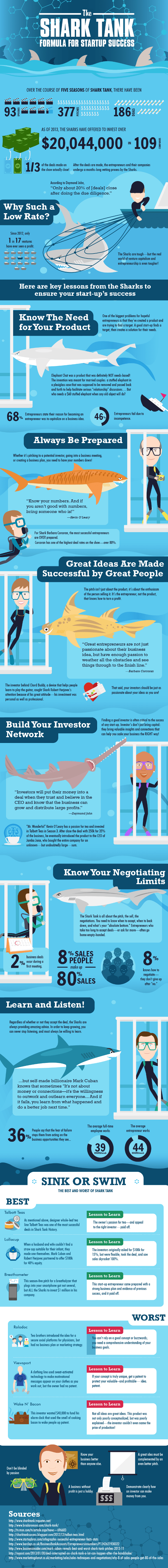 The Shark Tank Formula For Startup Success (Infographic)
