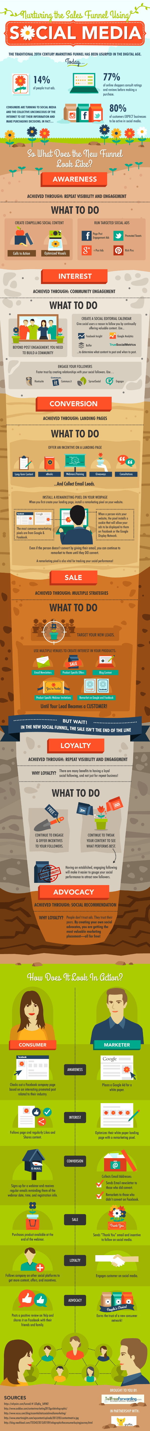 Nurturing The Sales Funnel Using Social Media (Infographic)