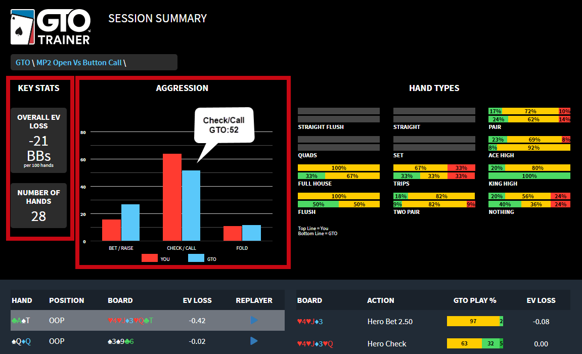 Session Summary Dashboard - Aggression Key Stats.png
