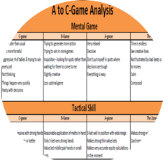A to C Game Analysis