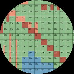 Big Blind Defense: 15BBs-40BBs Hand Range Charts