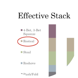 Effective Stack Move Chart