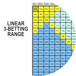 Linear 3-Betting Ranges