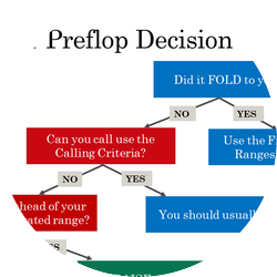 Linear Preflop Decision Tree