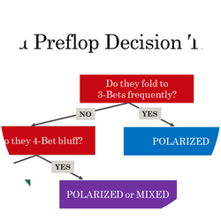 Polarized Preflop Decision Tree
