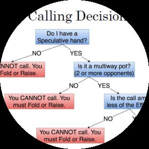 Preflop Calling Decision Tree