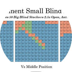 Small Blind Defense: Tournaments
