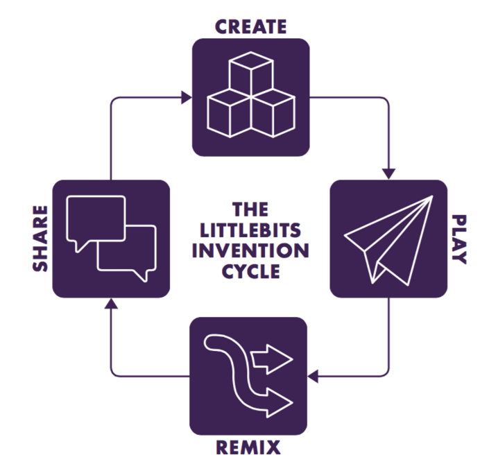 littleBits, Invention Cycle