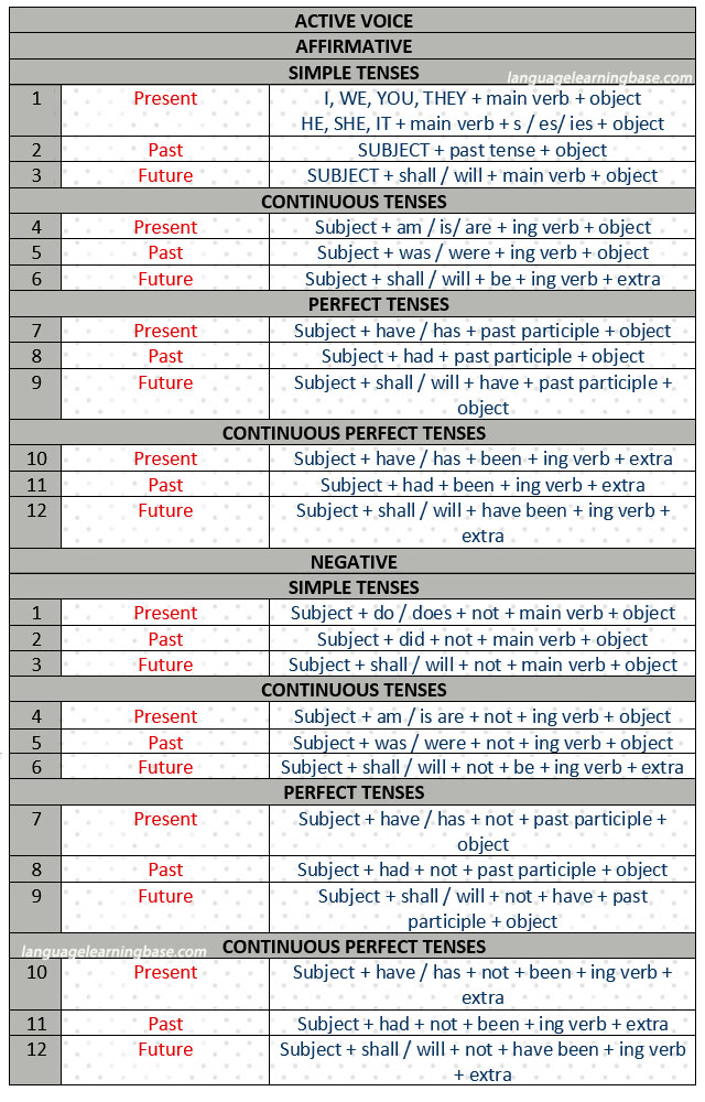 english grammar - simplest verb tenses chart