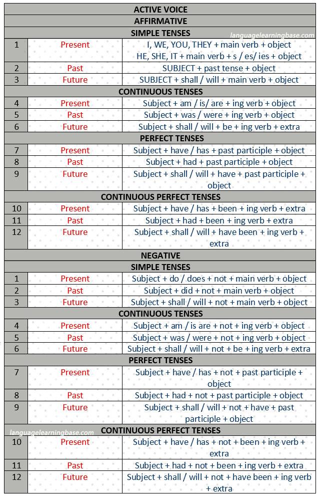 the english grammar