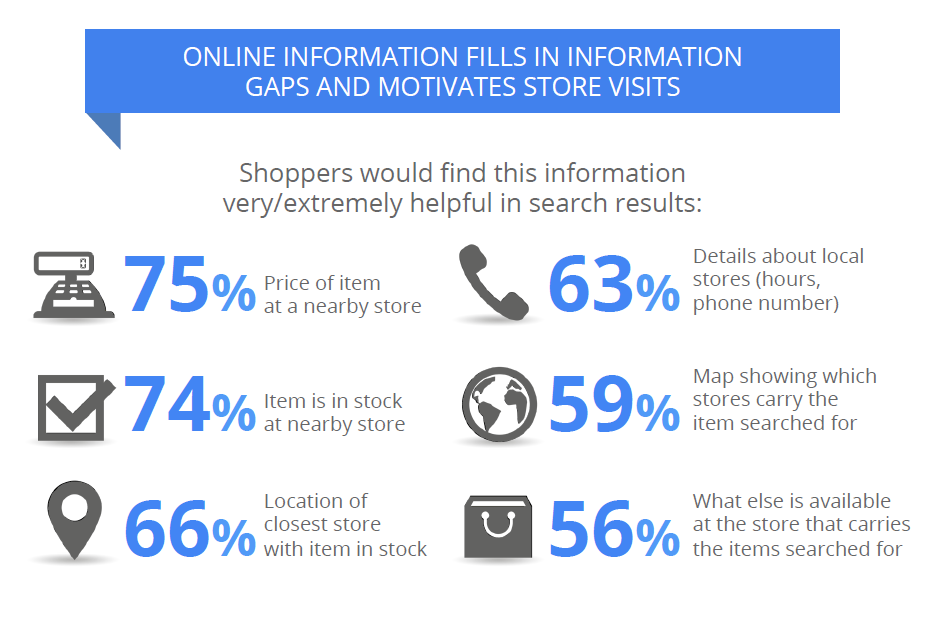 Excerpted from the Google Study