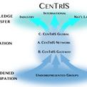 CenTrIS Headquarters