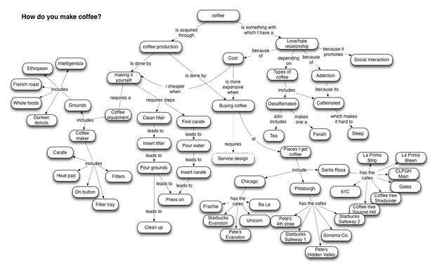 Concept Map Com.Loft