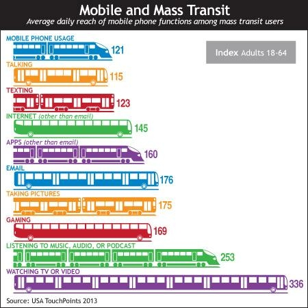 Mobile and Mass Transit