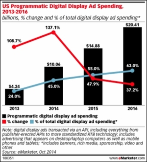programmatic to account for 63 of display ad spend by 2016