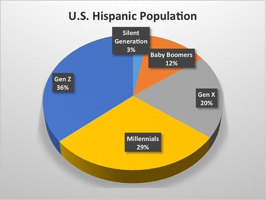 Millennials And Gen Z Are The Hispanic Market 11/25/2016