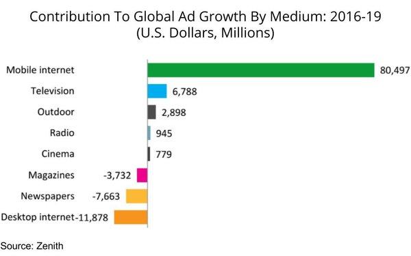 advertising spend by medium russia