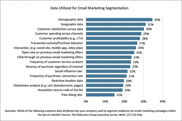 5 Tips To Optimize Your Email Marketing