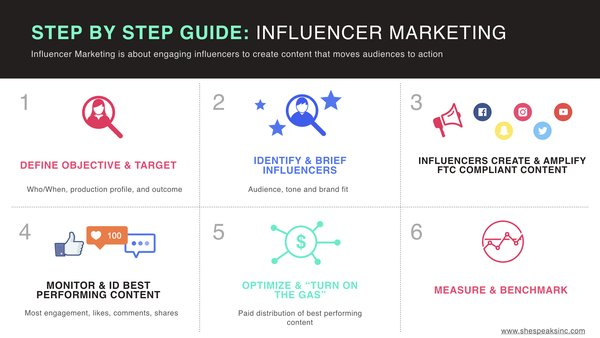 How To Build Successful Influencer Marketing Campaigns