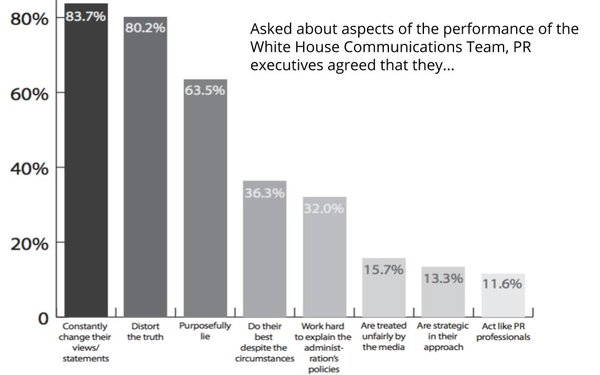 PR Pros Believe White House Has Tarnished The Industry, Most Would Not Work For Trump
