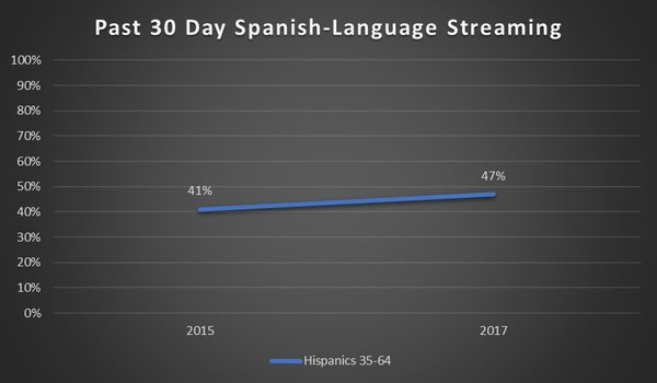 why are hispanic millennials streaming more spanish language content
