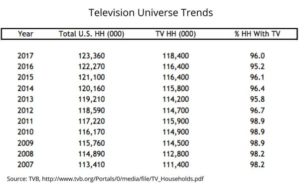 Slight Uptick In TV Homes, But Slower Viewer Growth 08/28/2017