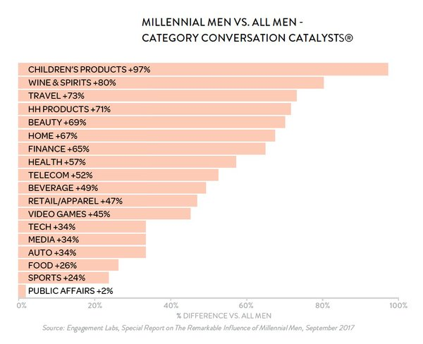 How To Engage The Millennial Market? Engage Young Men