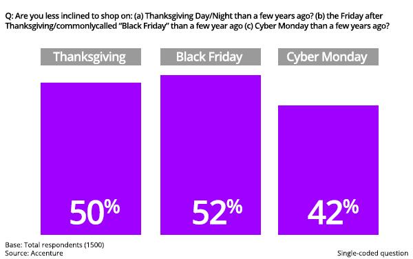 Search Offset By Consumers Moving Away From Black Friday Deals 10 17 2017
