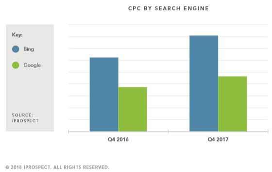 Why And Where Costs Are Rising On Search Clicks
