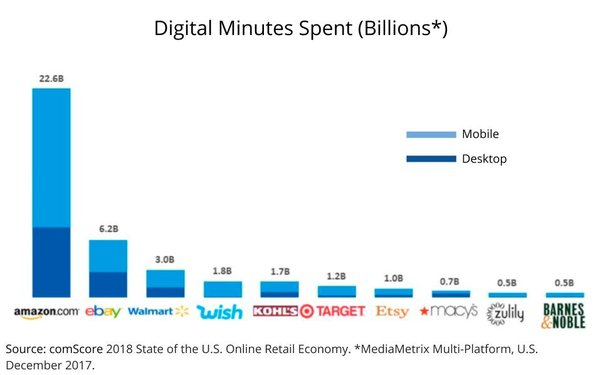 More Digital Time Spent On Amazon Than Next Nine Retailers Combined