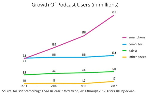 Image result for nielsen podcast