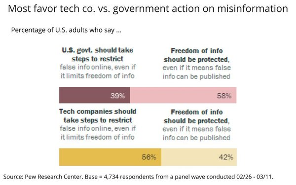 Americans Prefer Tech Firms, Not Government, Manage Disinformation Online