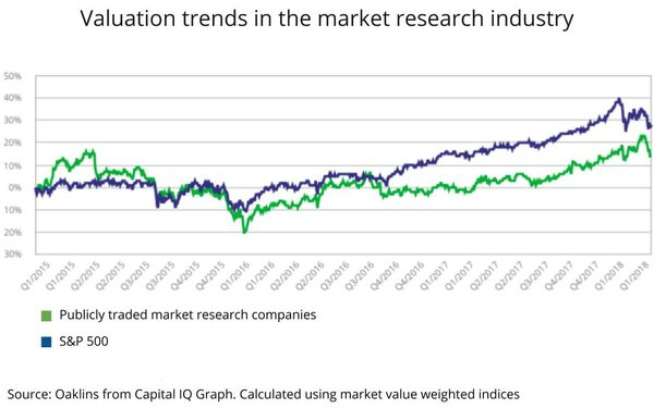 Market Research Companies >> Stock Market Valuation Trends For Publicly Traded Market Research