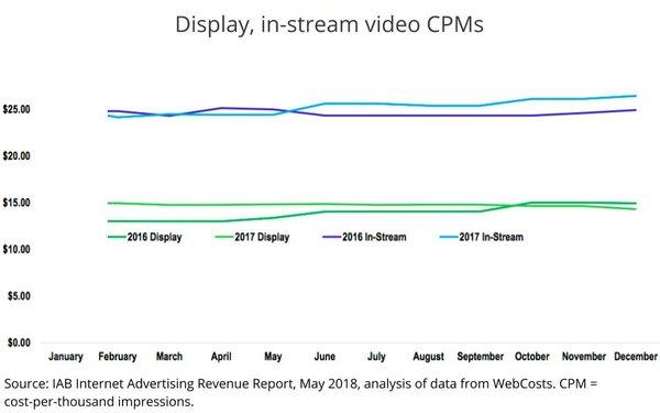Digital CPMs Expand, But Lag Market Growth 05/10/2018