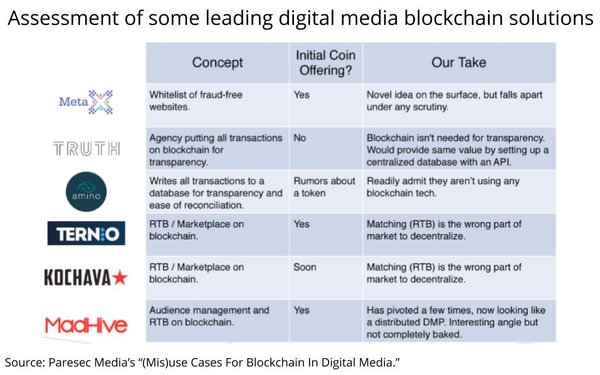It's Settled: Here's The Best Case For Blockchain In Digital Media Buying